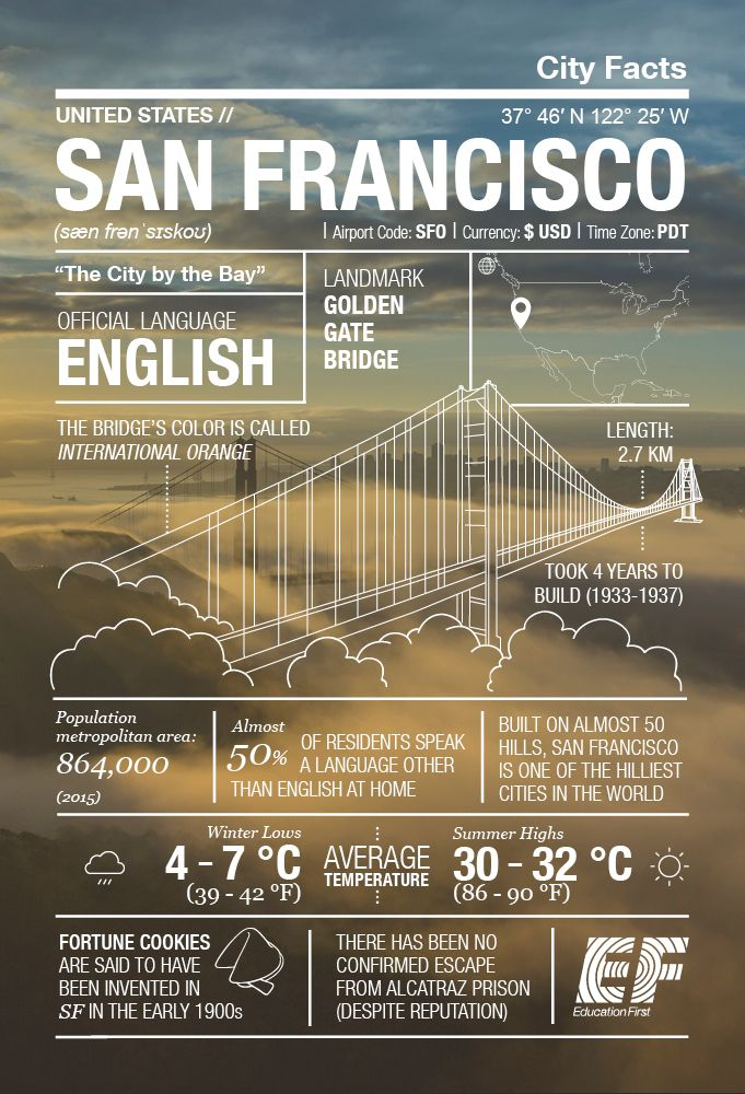 Photo of A gem of a city: San Francisco infographic ‹ GO Blog | EF GO Blog