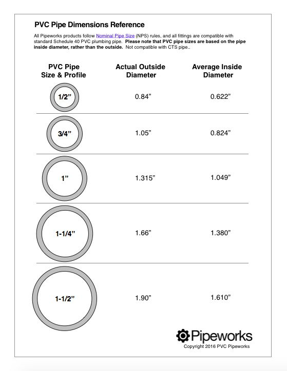 PVC pipe sizes are given by the ID or Internal Diameter