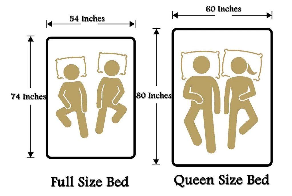 Full Vs Queen Dimensions In 2020 How To Make Bed Bed Sizes