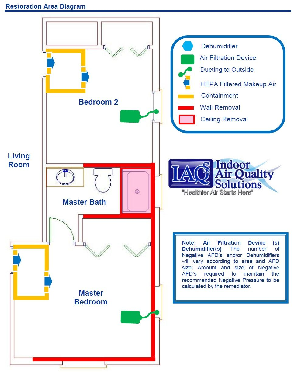 Iaqs Indoor Air Quality Solutions Orlando Mold Inspection Mold Remediation Protocol Iaq Mold Remediation Mold Inspection Get Rid Of Mold
