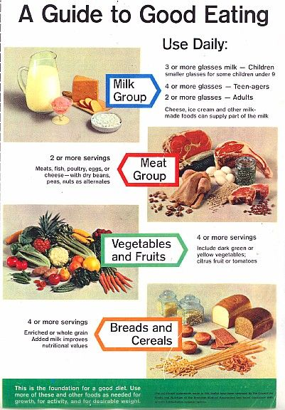 Usda S My Plate Vs Usda S Basic Seven Modern Retro Woman Four Food Groups 1950s Food Nutrition Guidelines