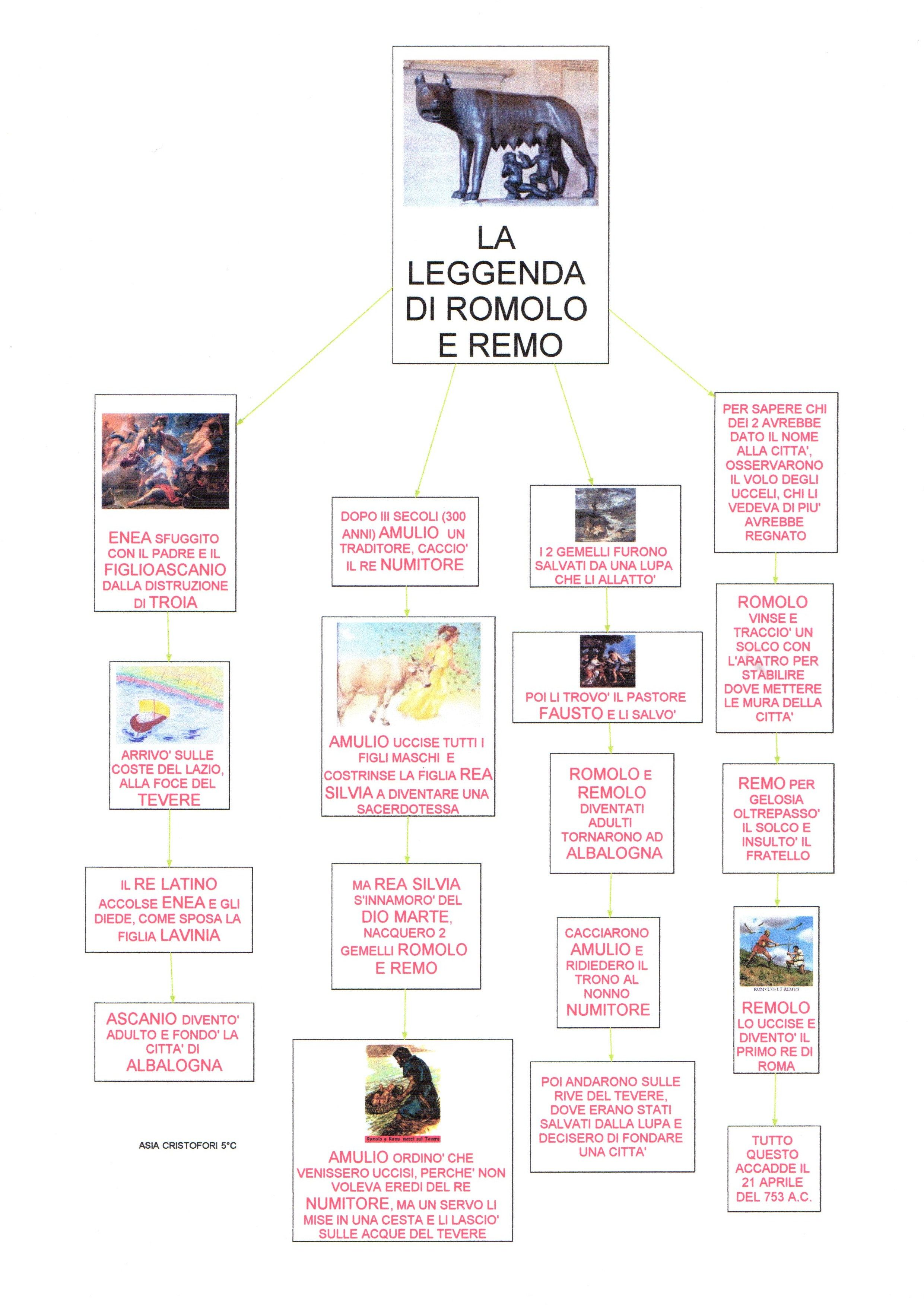 Mappa storia: Romolo e Remo