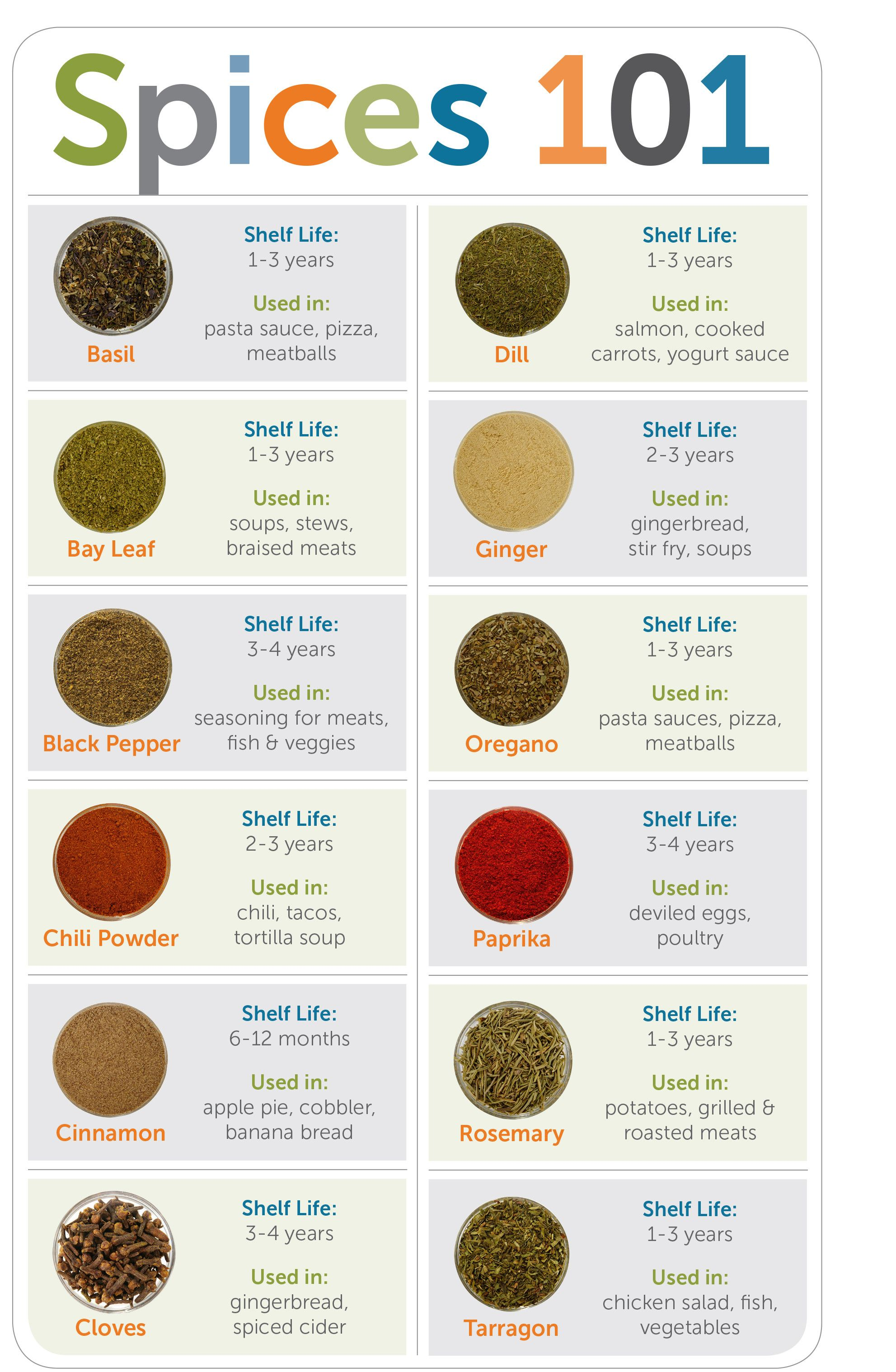 Improvements Hsn Spice Chart Spice Combinations Storing Spices