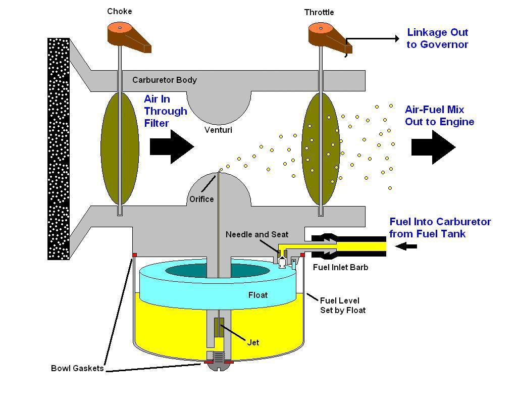 champion generator wiring diagram of larynx with labeling carb tear down walk through 56k killer
