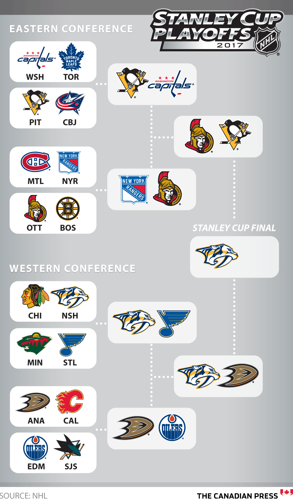 Stanley Cup Playoffs Full Results Hockey Stanley Cup Playoffs