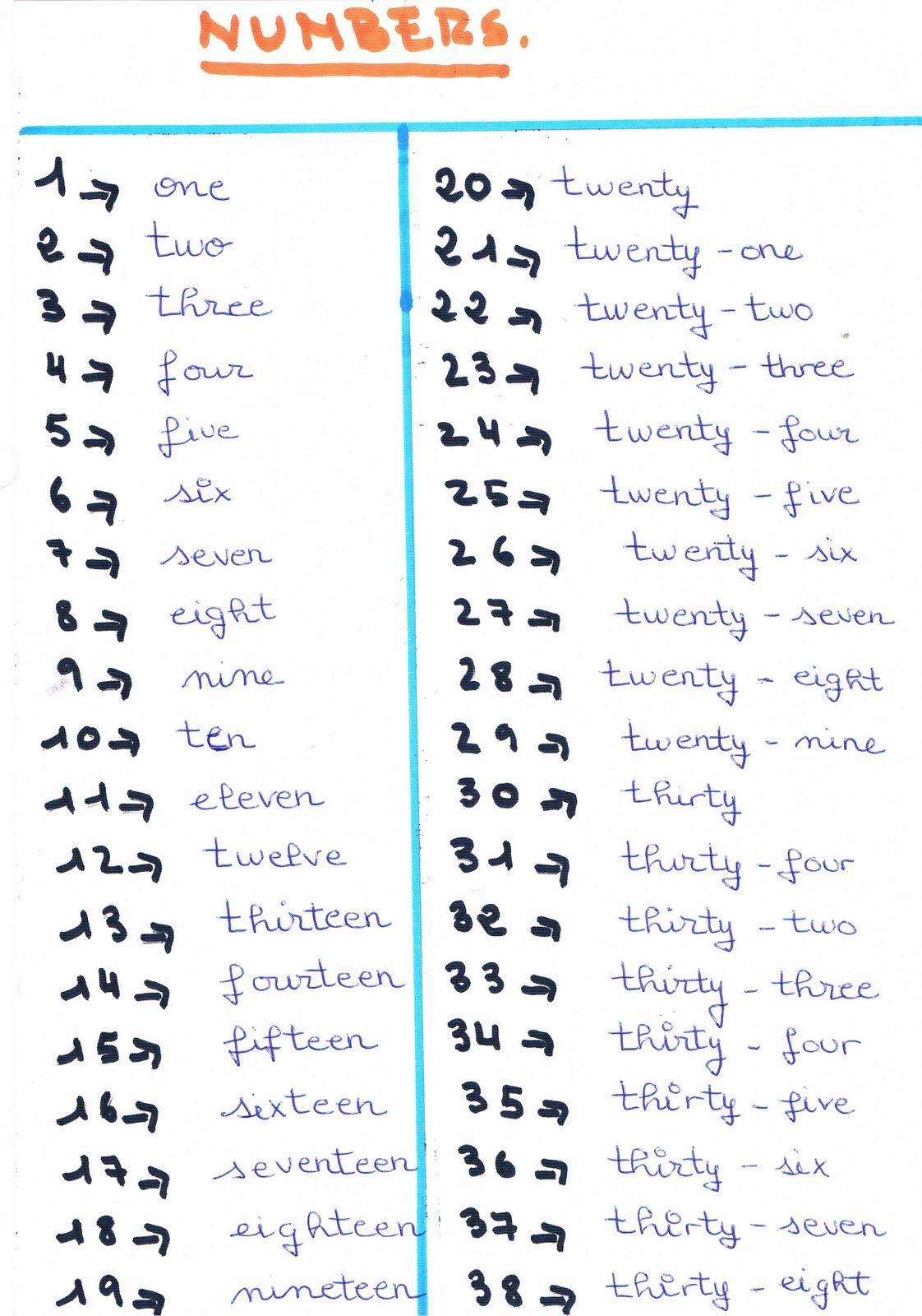 Numeros Del 1 Al 100en Ingles Printable Calendar Template Nombres En Ingles Free Numeros En Ingles