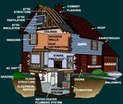 Home Inspection Chart. this great!!! | Home Inspection Tips ... on home security tips, home safety tips, home packing tips, cleaning tips, selling homes, home management tips, new construction inspections, home fitness tips, landscaping tips, home business tips, tips for first time home buyers, buying a home, home mortgage calculators, first time home buyer, home finishing tips, home title insurance, home energy tips, home care tips, home home, home buying checklist, home mortgage options, home storage tips, real estate tips, home insurance tips, home design tips, home construction tips, home estate,