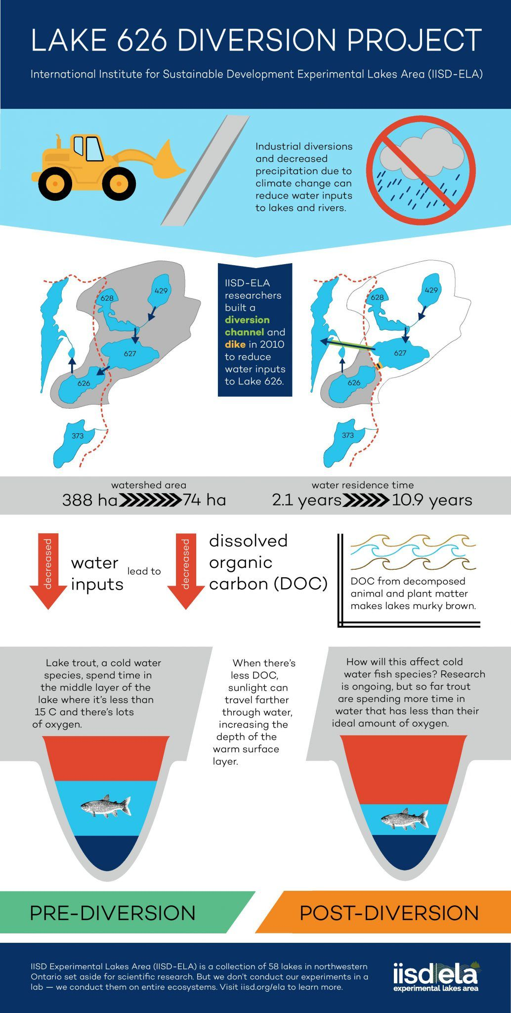 Carbon, Fresh Water and Climate Change Here are the facts