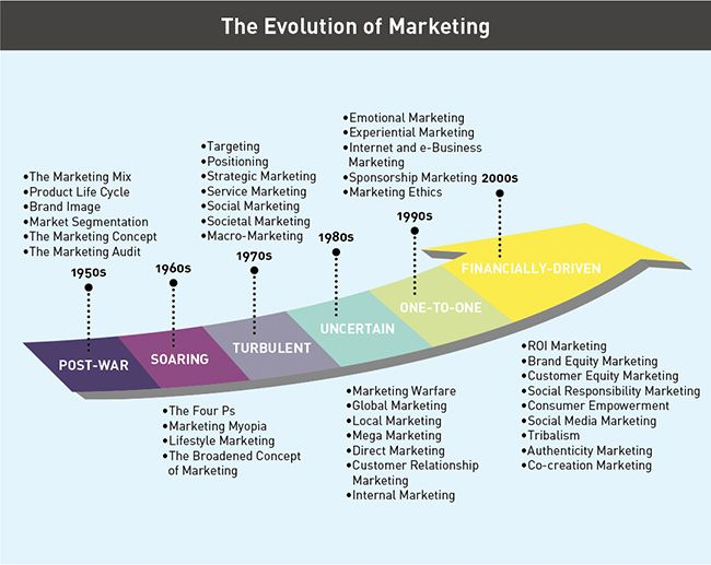 Philip Kotler The Four Ps Of Marketing Is Still King P S Of Marketing Learn Marketing Marketing Concept