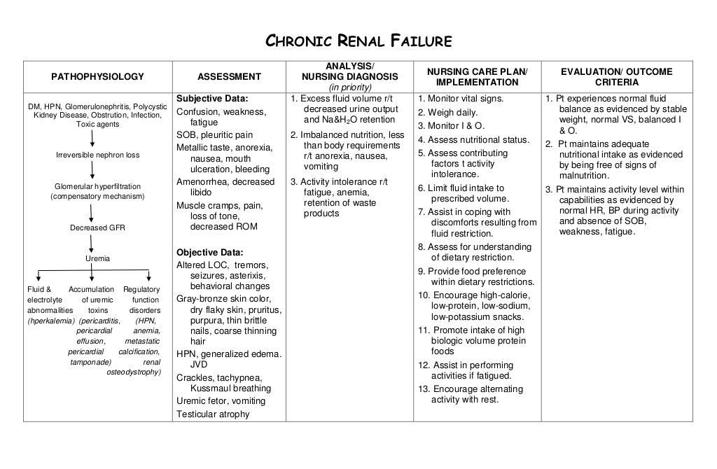nursingcareplanchronicrenalfailure by Rey Gal via
