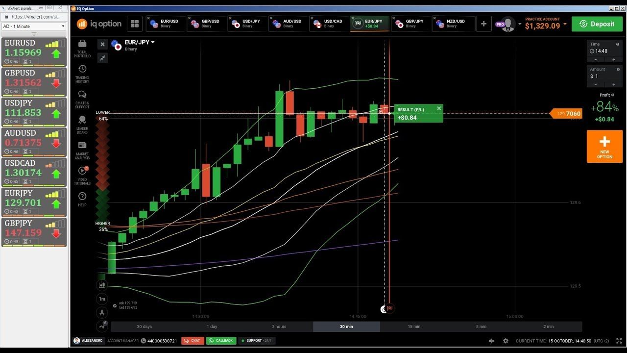 Trading Signals Binary Options Trading Signals Free Trading