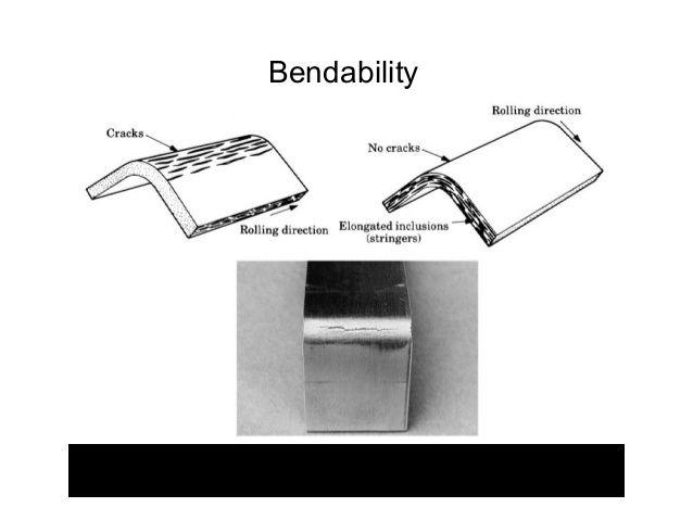 Sheet Metal Forming Metal Forming Sheet Metal Tensile