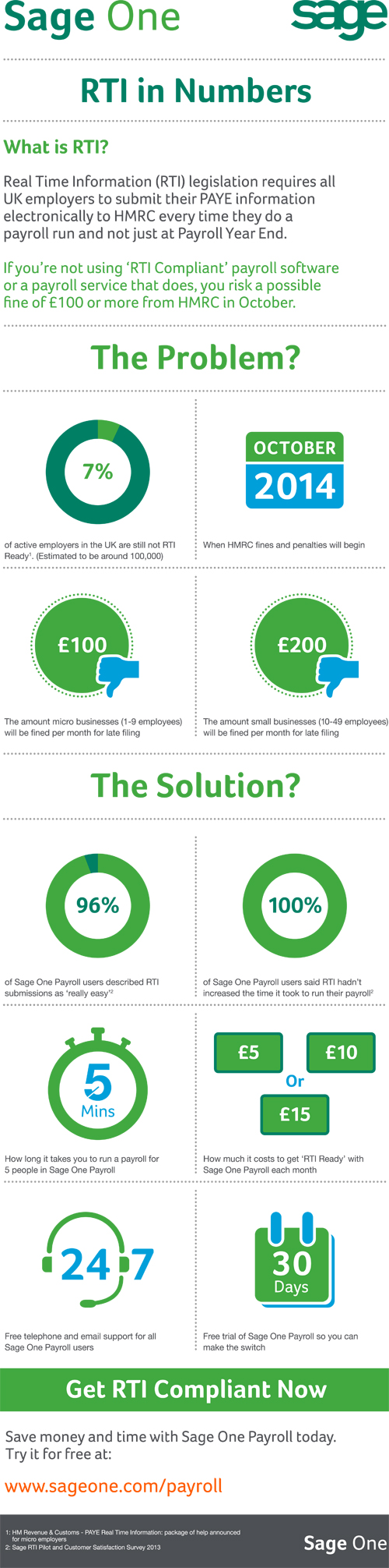 Rti In Numbers Business Infographic Sage One Rti