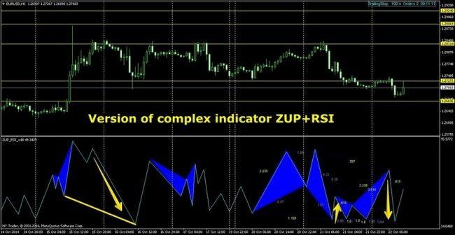 Zup Indicator: Profitable Butterfly Catcher - DewinForex ...