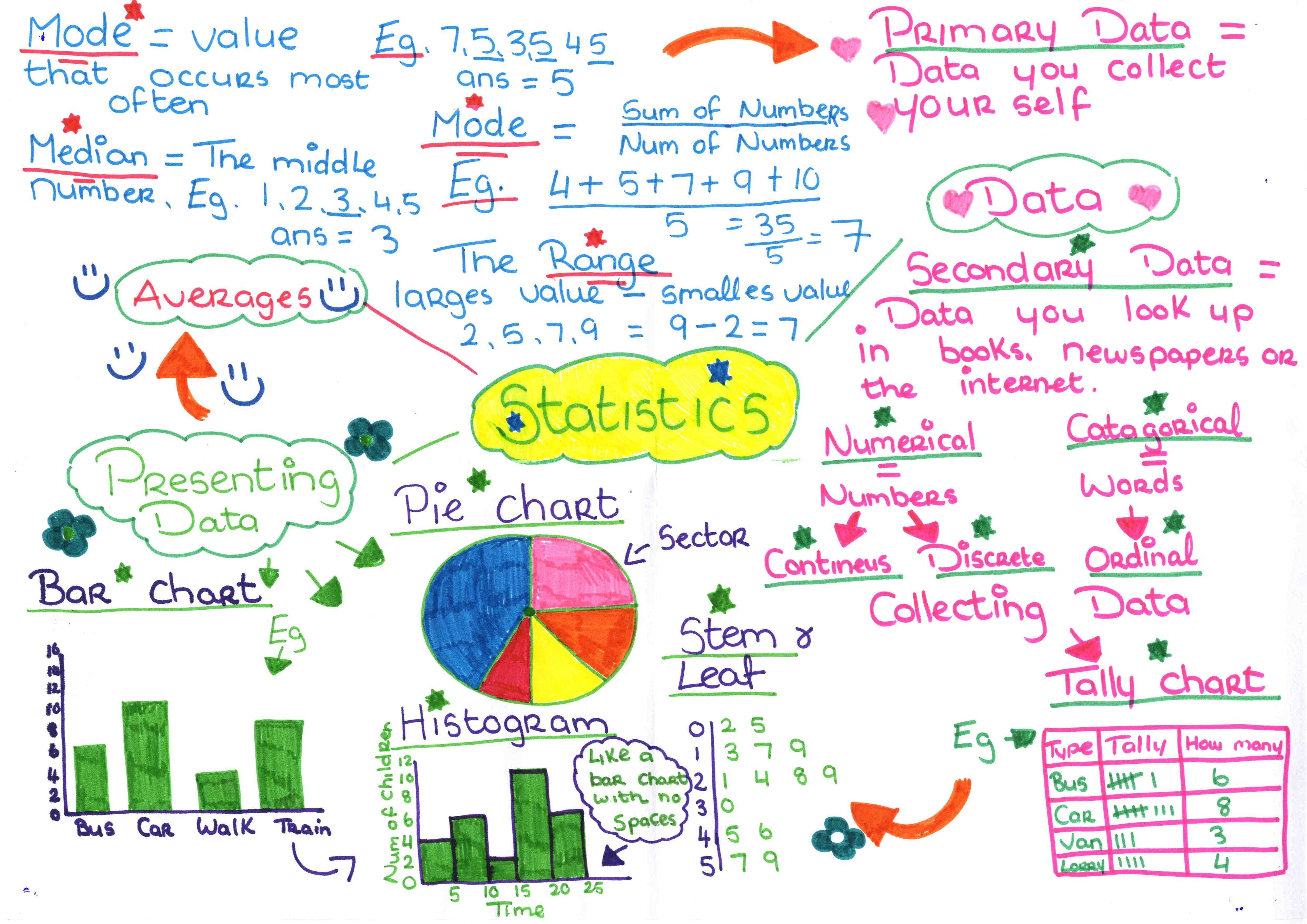 Mind Map For Statistic 1 Note Math Ap Statistics Dissertation