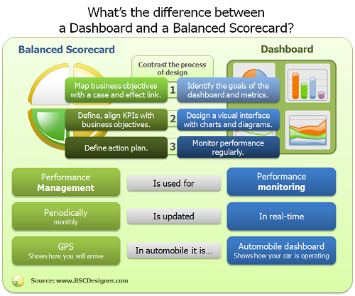 What's The Difference Between A Dashboard And A Balanced