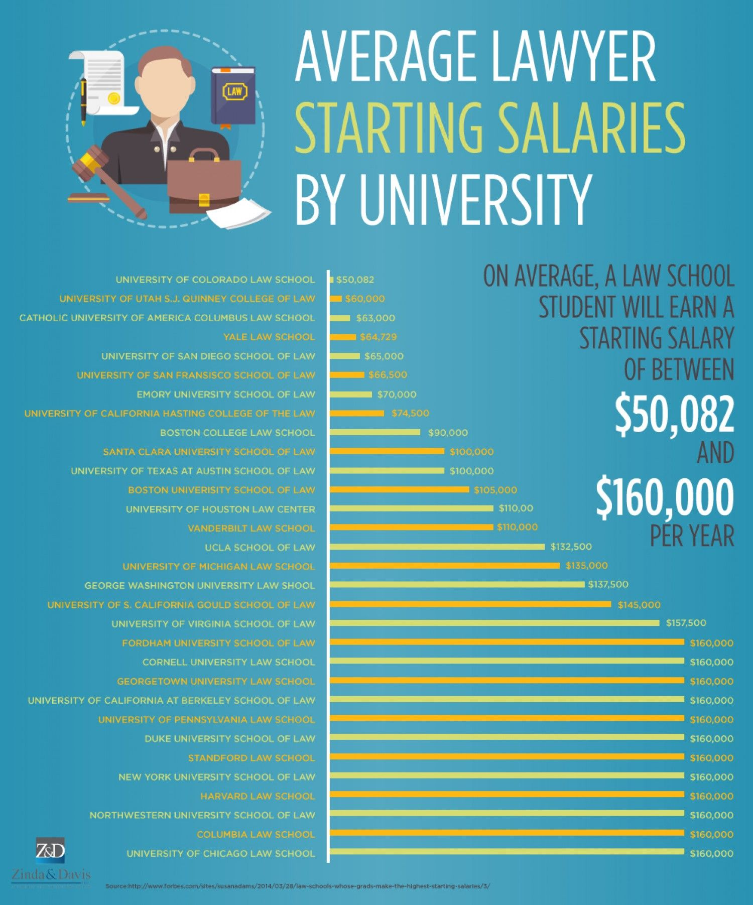 Average Lawyer Starting Salaries By University Infographic High