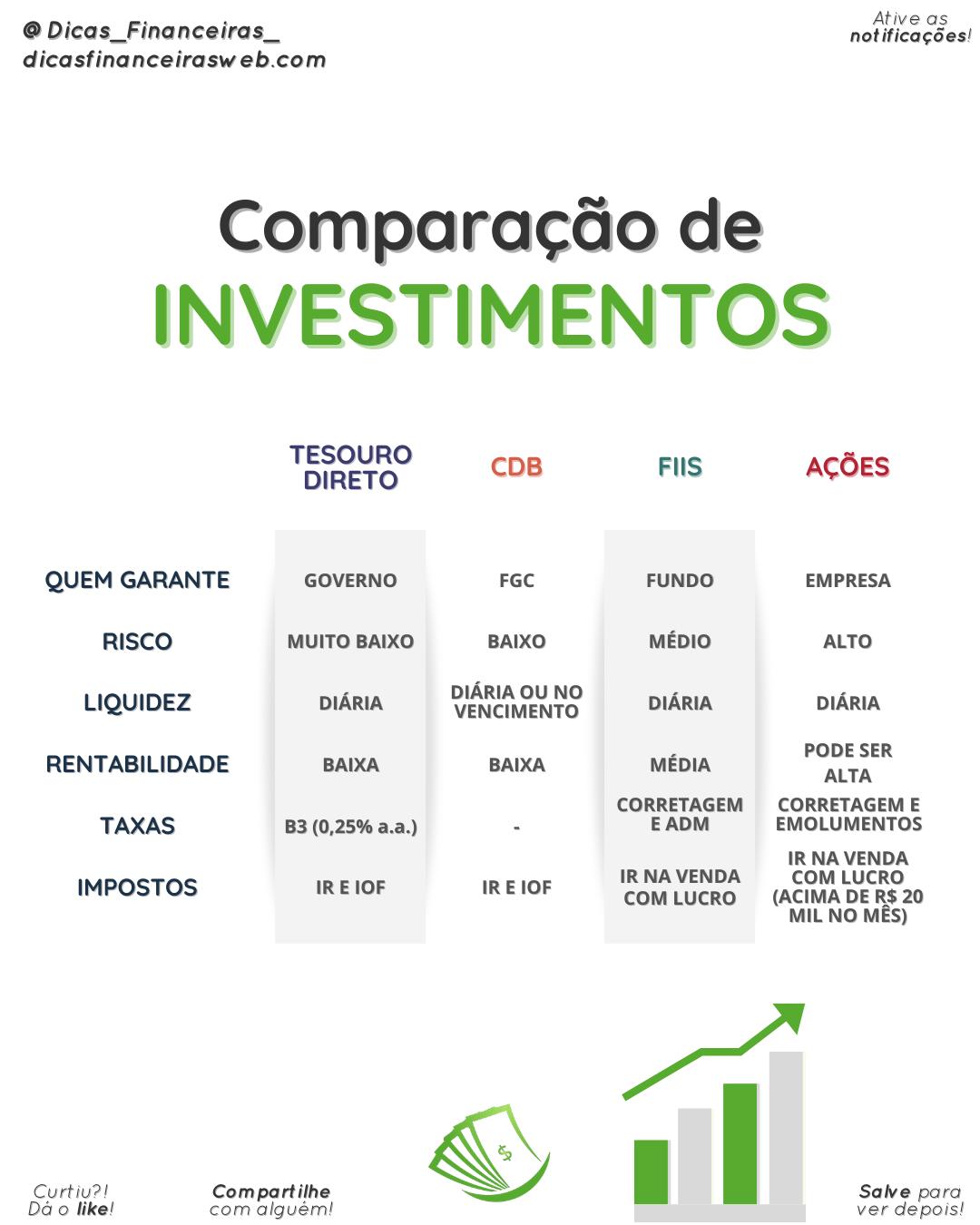 Não existe o investimento bom ou ruim, existe o investimento mal escolhido! 🤷🏻♂️