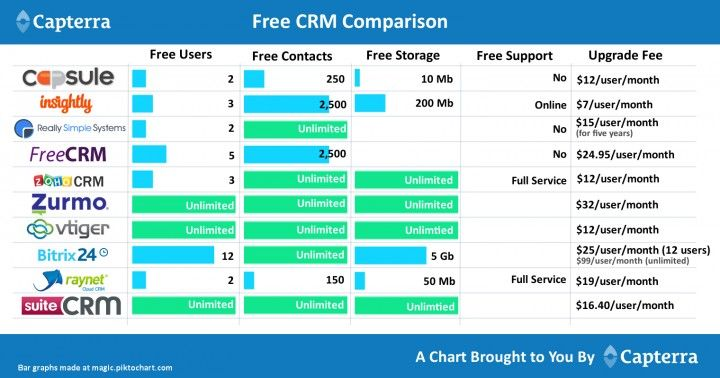 Top 10 Free And Open Source Crm Software Solutions Http Blog Capterra Com Free And Open Source Crm Software Marketing Crm Opensource