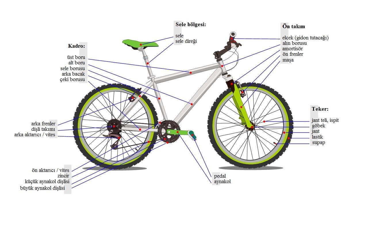Bisiklet Anatomisi Bisiklet Mountain Bike Parts Bmx Bike Parts