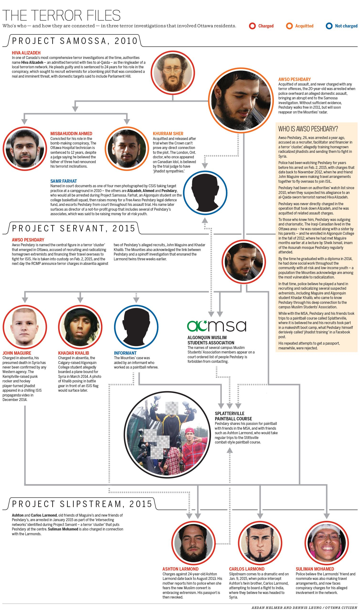 Who is Awso Peshdary: The case against an alleged Ottawa