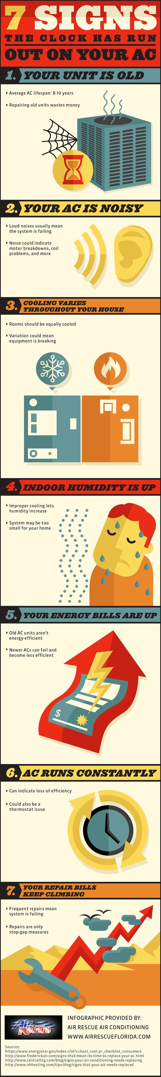 Signs The Clock Has Run Out On Your AC (infographic) ac