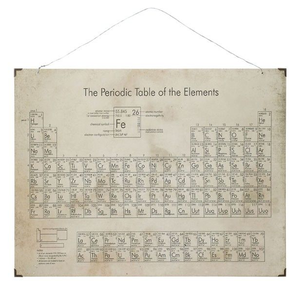 Periodic Table Wall Hanging Antique Farmhouse In 2020 Wall Hanging Periodic Table Periodic Table Of The Elements