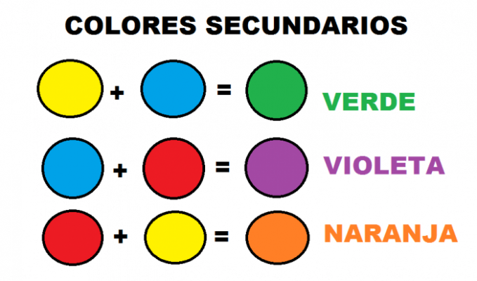 Diferencias Colores Primarios Y Secundarios Combinaciones Cuadro Compar Colores Primarios Y Secundarios Colores Primarios Combinacion De Colores Primarios