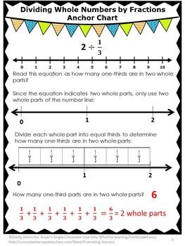 Dividing Unit Fractions by Whole Numbers on a Number Line ...