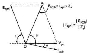 Analysis Of Phasor Diagram Of Synchronous Motor