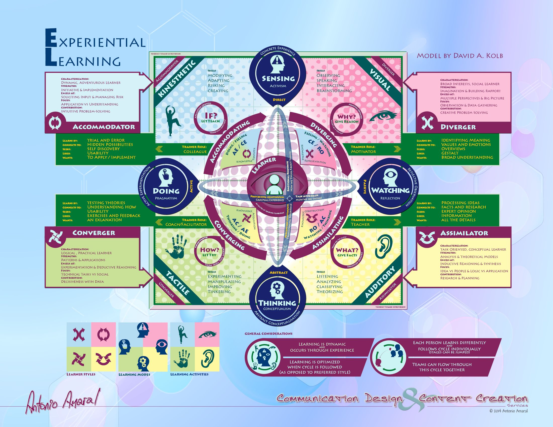 reflective essay kolb's 'experiential learning cycle' A four-stage cyclical theory of learning, kolb's experiential learning theory is a holistic perspective that combines experience,  reflective observation.