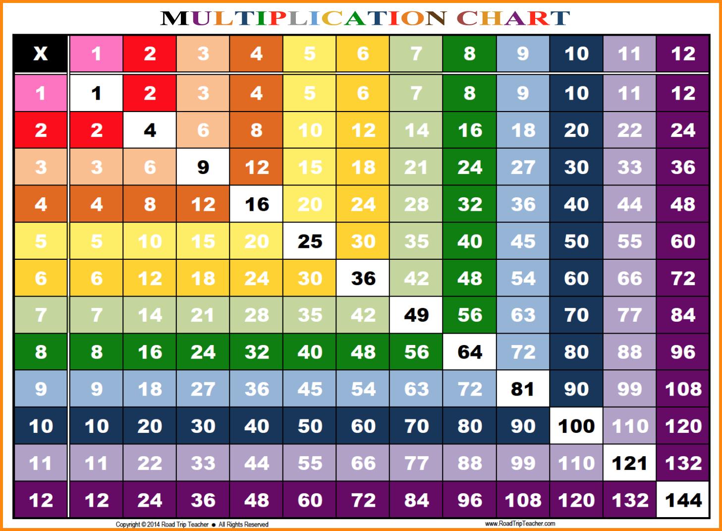 Multiplication Chart 1 12 6 Best Images Of Multiplication