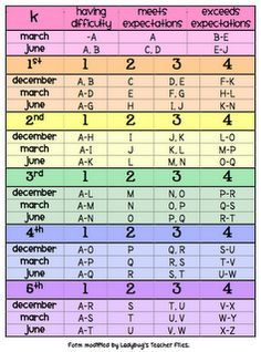 guided reading levels by grade | Educational Activities ...