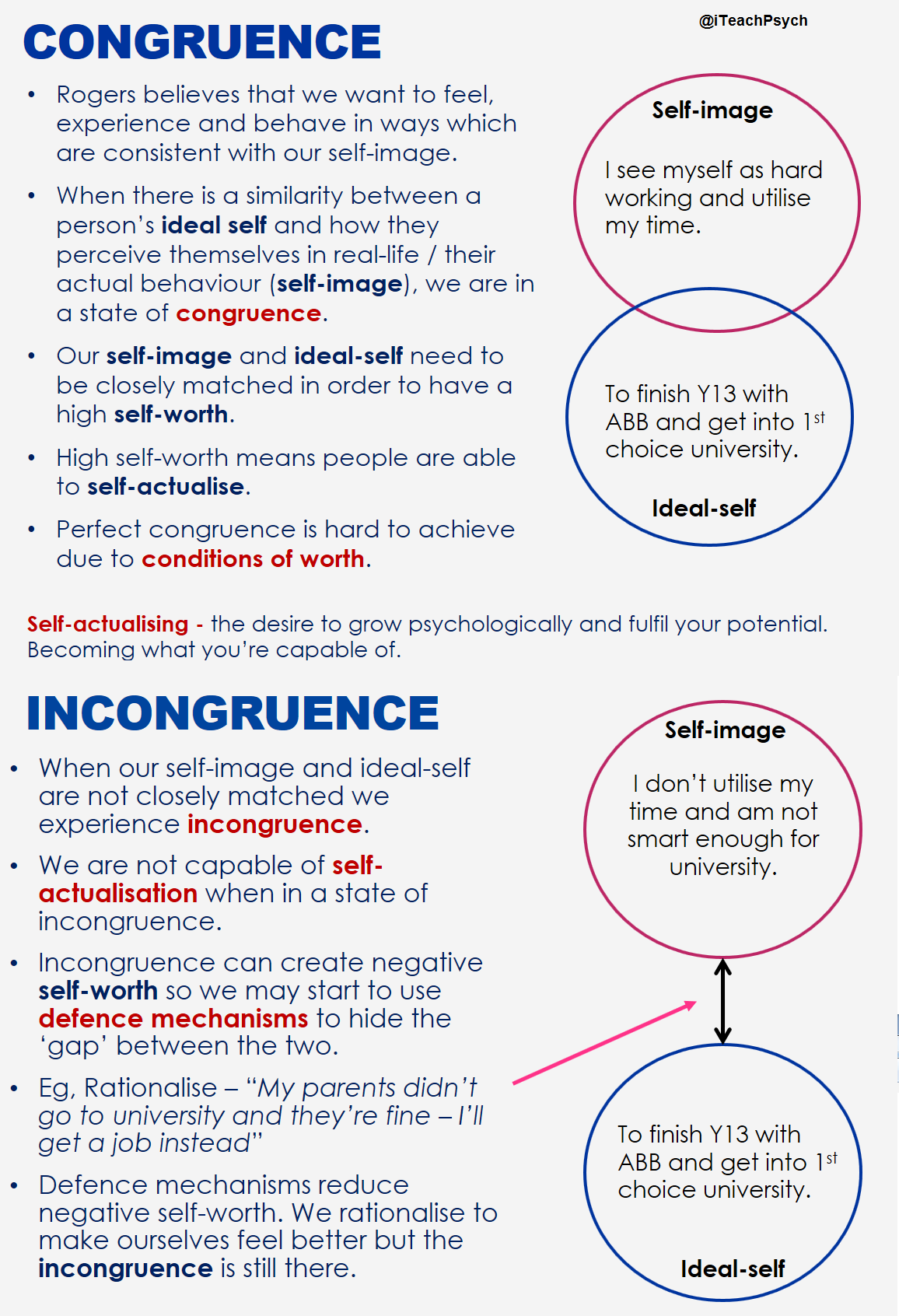 Congruence and incongruence | Counseling psychology