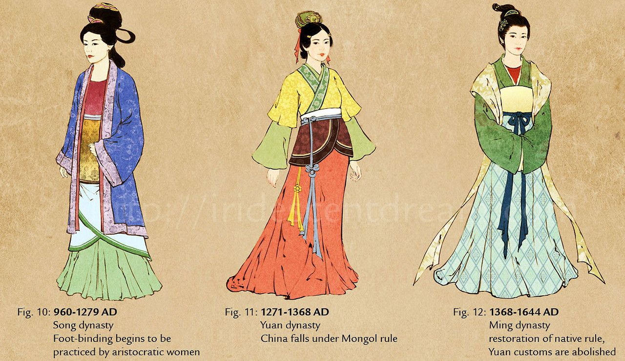 fashion timeline of chinese