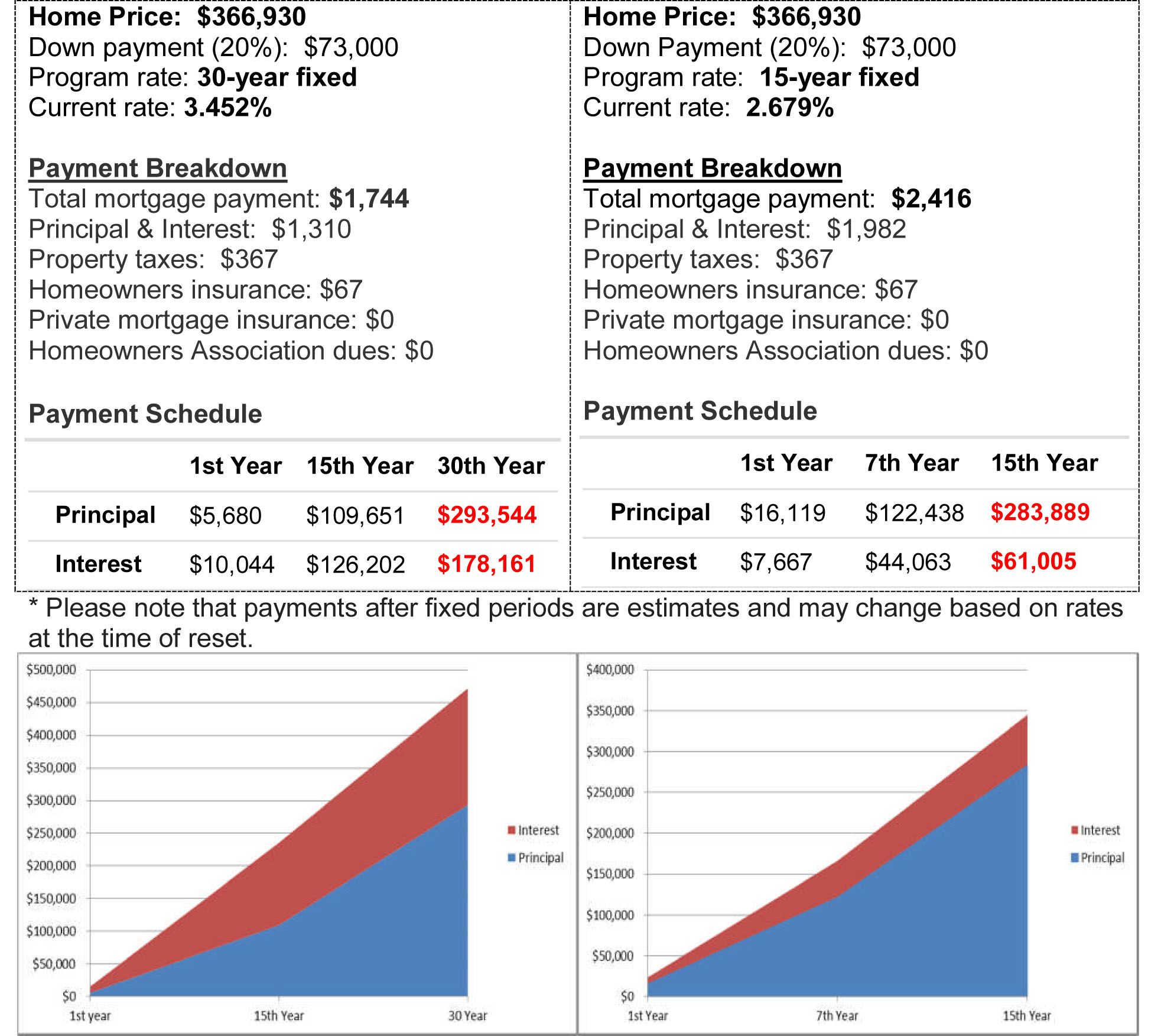 A Comparison 15 Year Vs 30 Year Mortgage 30 Year Mortgage Best Mortgage Rates Today Mortgage Refinance Calculator