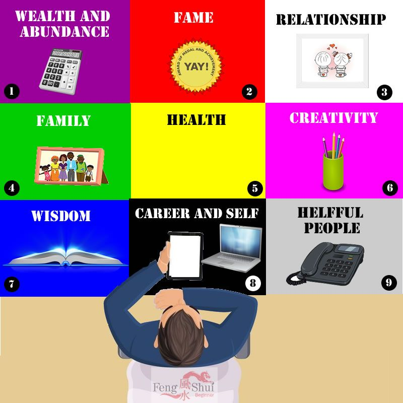 The Ultimate Cheat Sheet On Office Table Placement Feng ...