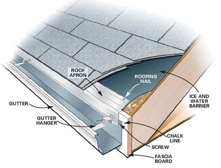 gutter roof - Buscar con Google