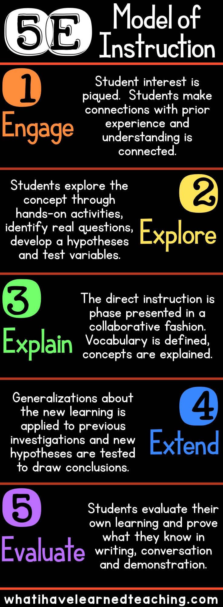 What Is the 5E Model of Science Instruction • What I Have Learned