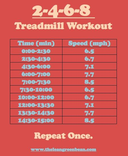 Treadmill Workouts | iFit  | Treadmill workouts, Friday
