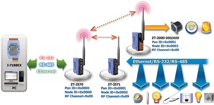 Pin By Icp Das Usa Inc On Industrial Wireless Zigbee Wireless Router Digital Radio