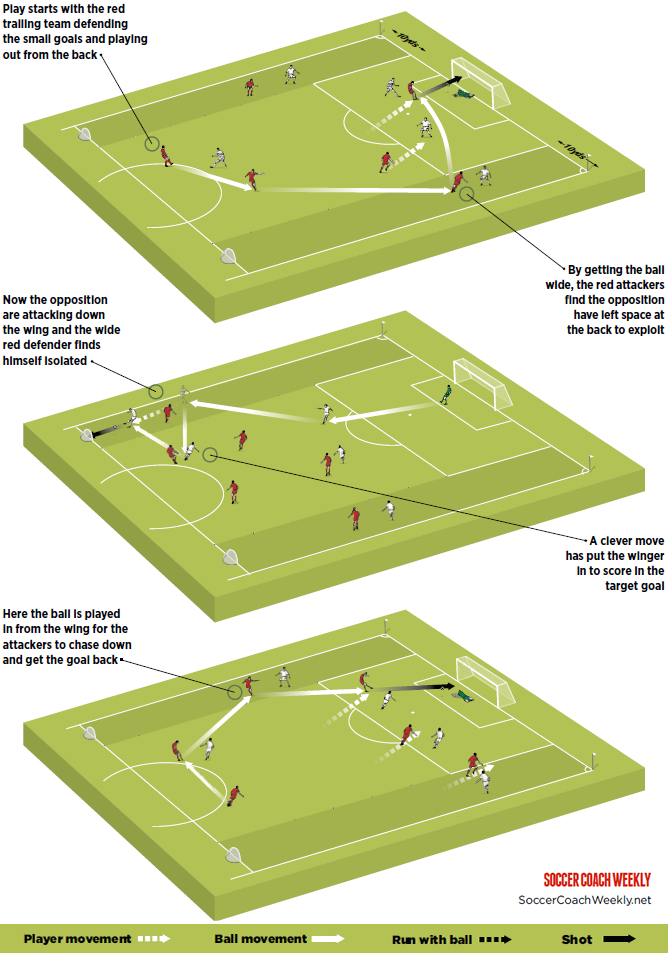 10 down tactics (With images) Soccer, Soccer training