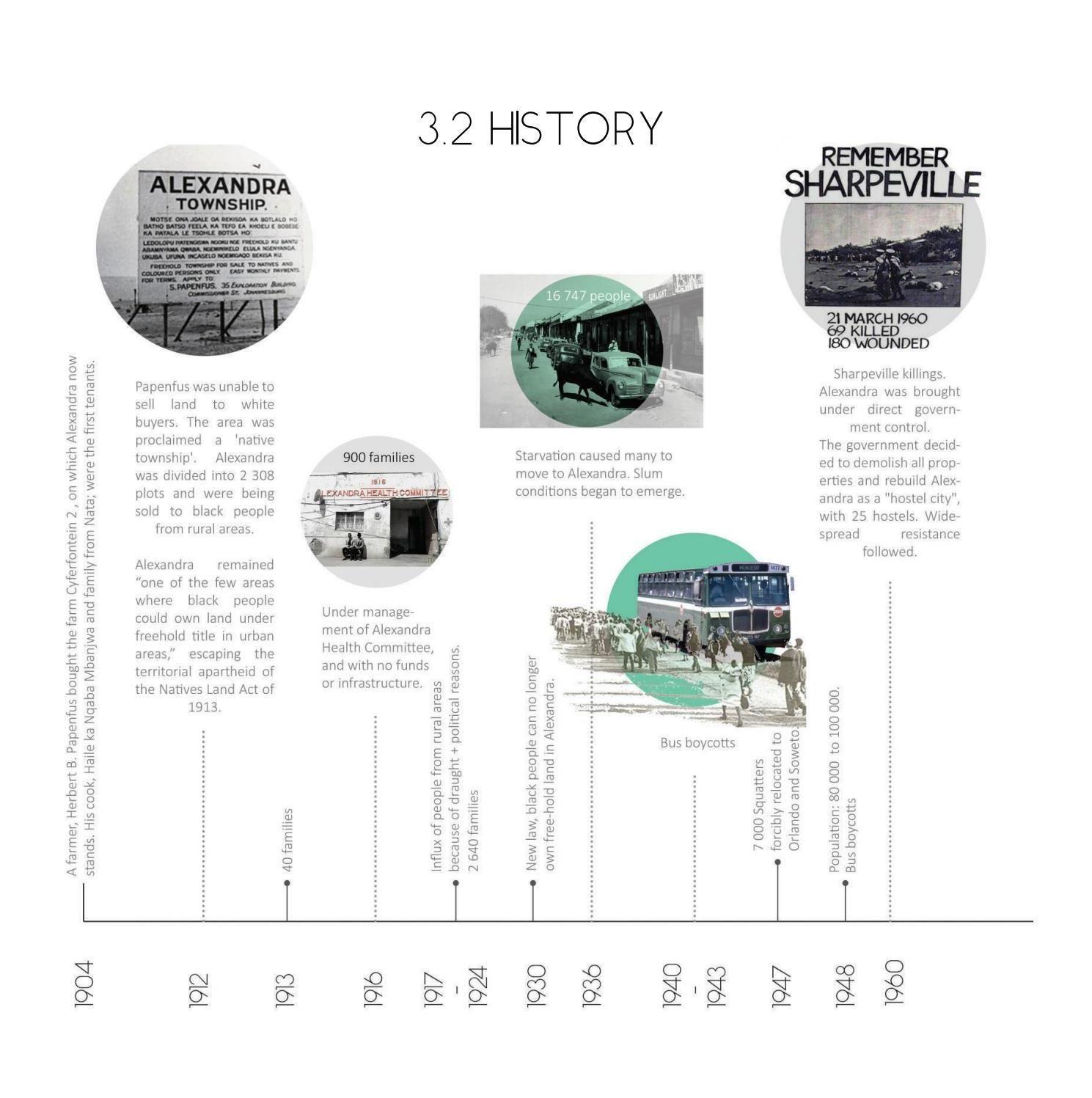 Aexandra History Diagram From A Community Food Production