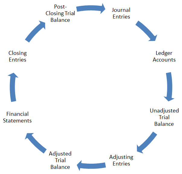 Accounting Cycle Diagram Or Flow Chart  Accounting Flowchart Template