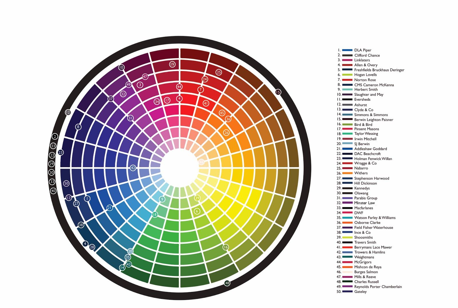 Awesome Color Wheel Chart With Complimentary Colors Colours As A