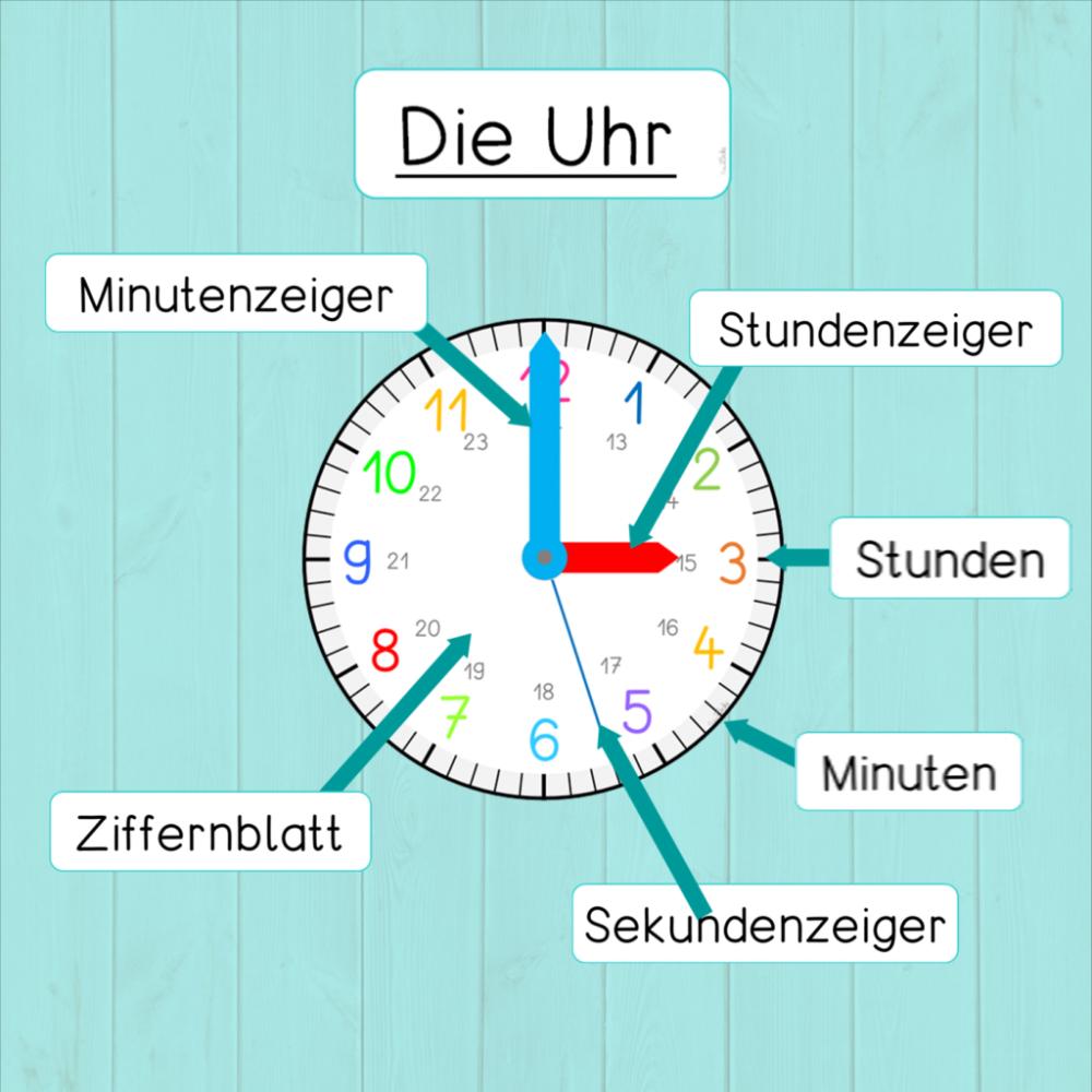 Tafelmaterial Teile der Uhr   Frau Locke   Uhrzeit grundschule ...