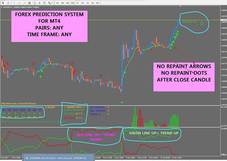 r070 SUPER PREDICTION FOREX system indicator Metatrader 4