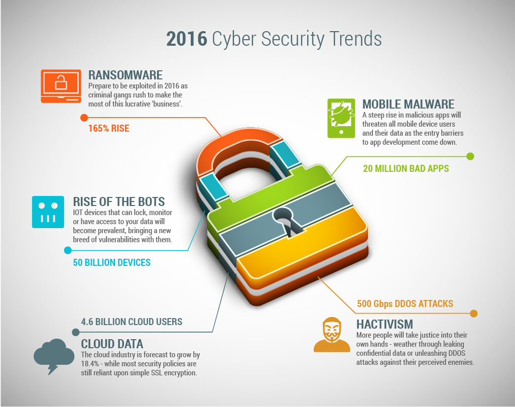 2016 Cyber Security Trends Infographic | Internet | Data protection