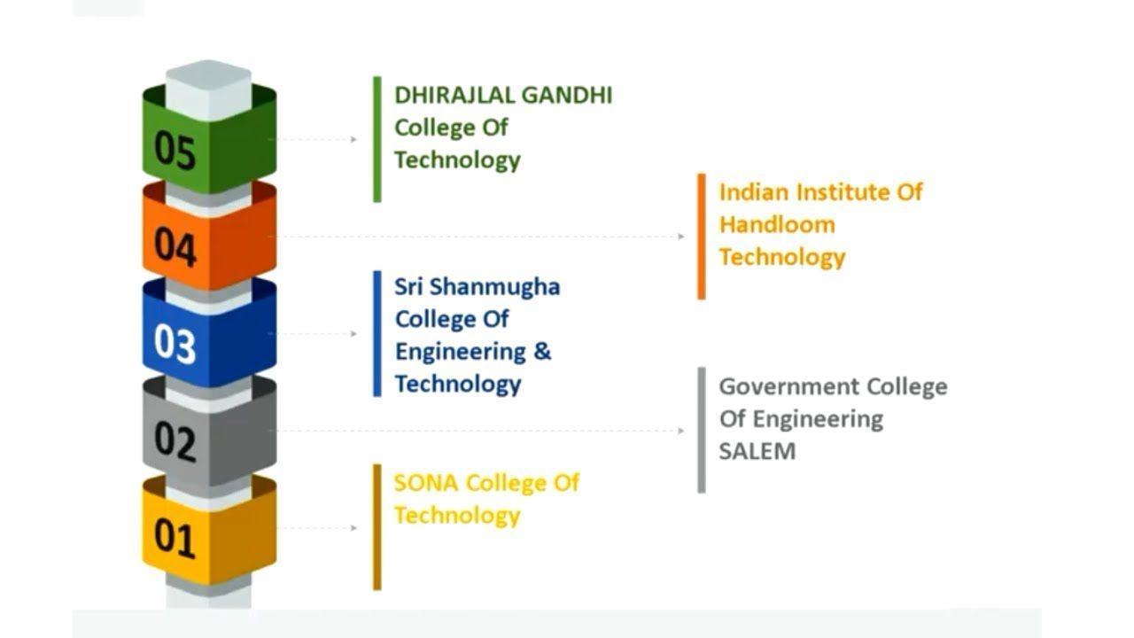 Top Engineering Colleges In Salem Best Engineering Colleges To Choose Top Engineering Colleges Engineering Colleges Engineering Technology