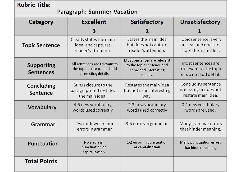 teaching 3 paragraph essays Every essay followed the same basic structure i taught the structure to my students and they did well i have been teaching five paragraph essay structure and everything that goes with it for a lot of years now i hope that after you read this blog post, you will have a good understanding of how to teach and grade five paragraph essays.